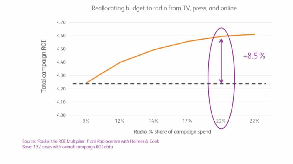Diagram showing the effects of relocating budget to radio from TV, press and online