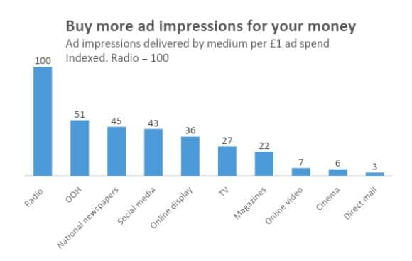 A graph showing the advertising impressions radio can buy